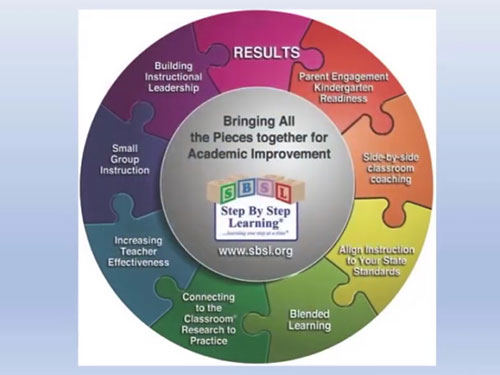 SBSL Blended Learning